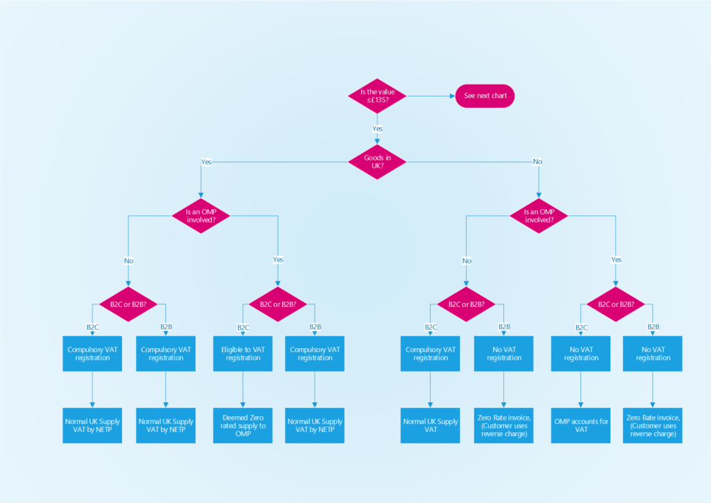 VAT Flow Chart - Overseas Sellers - less than or the same as £135