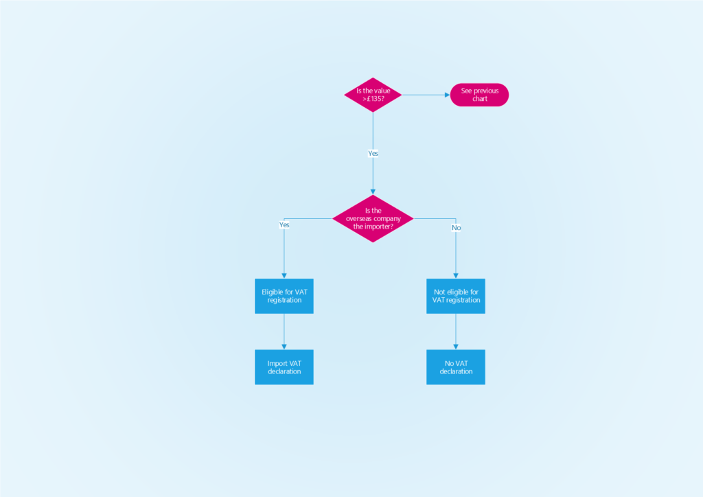 VAT Flow Chart - Oversesas Sellers - More than £135